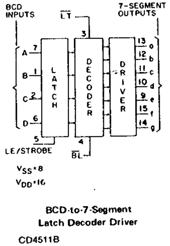 BCD to 7 Segment Display Driver | SN74143 - Engineering ...