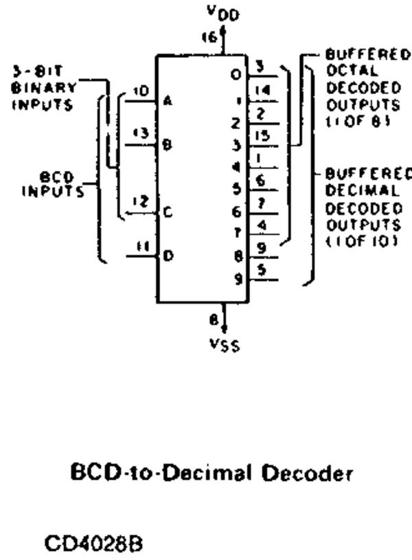 4028 BCD-to-decimal decoder